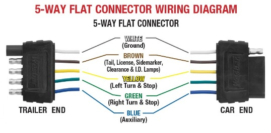 5 Pin Flat Trailer Connector Wiring Diagram