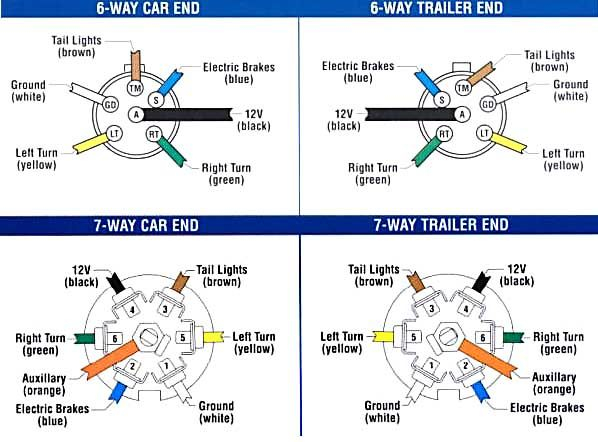 Wiring Diagram For Trailer Plug With Brakes