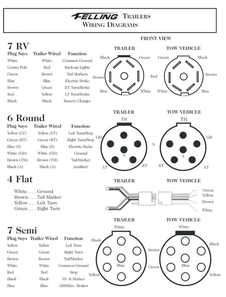 6 Pin Round Trailer Plug Wiring Diagram For Your Needs