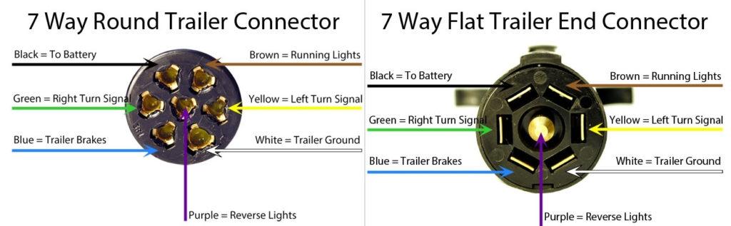 7 Pin Round Trailer Plug Wiring Diagram Wiring Diagram