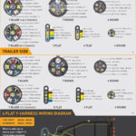 Ford 7 Blade Trailer Wiring Diagram