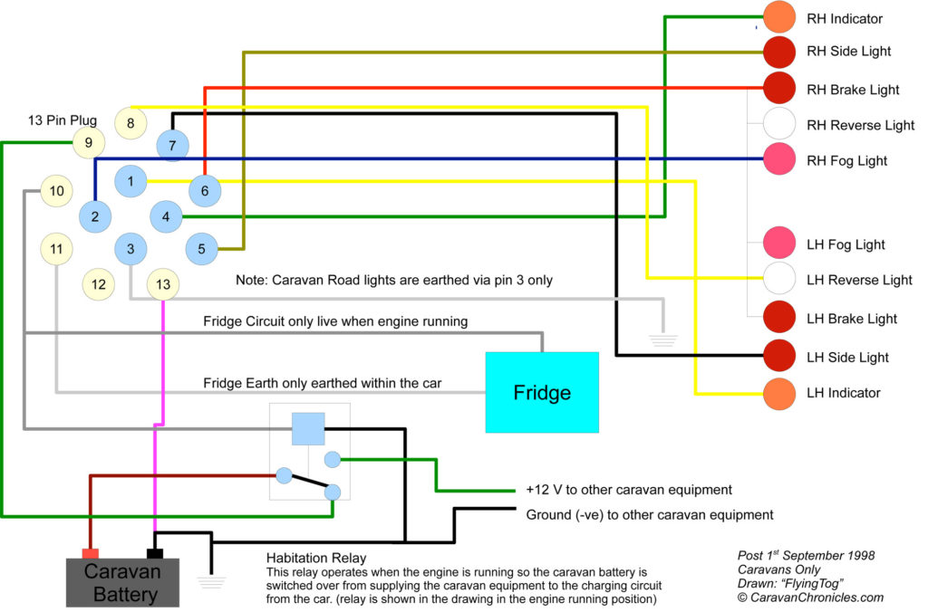 8 Core Trailer Wiring Diagram Trailer Wiring Diagram