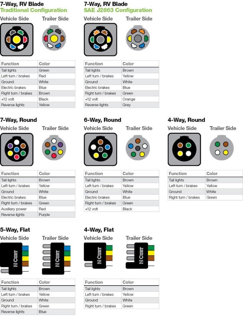 Car To Trailer Plug Wiring Diagram Trailer Wiring Diagram