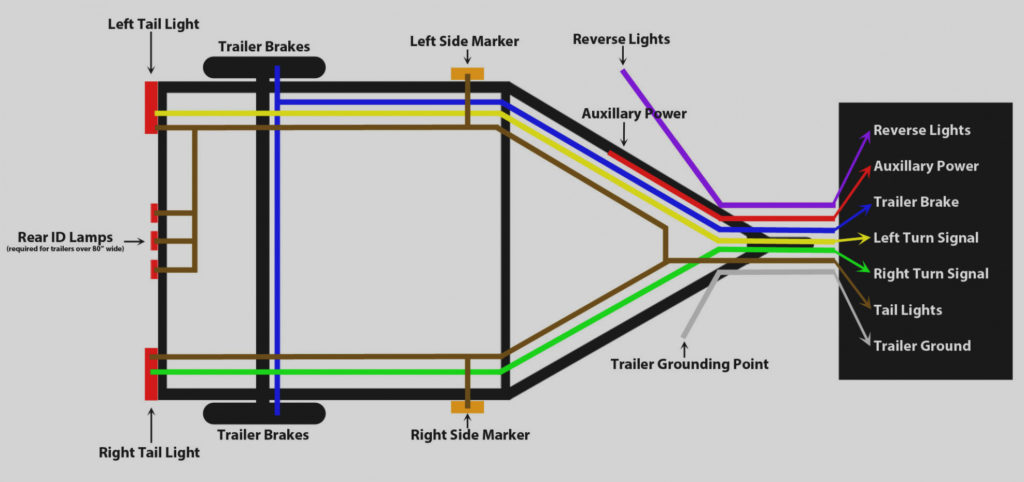 Four Flat Trailer Wiring Diagram Trailer Wiring Diagram