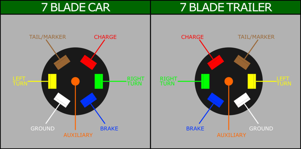 Gm 7 Pin Trailer Wiring Diagram Trailer Wiring Diagram