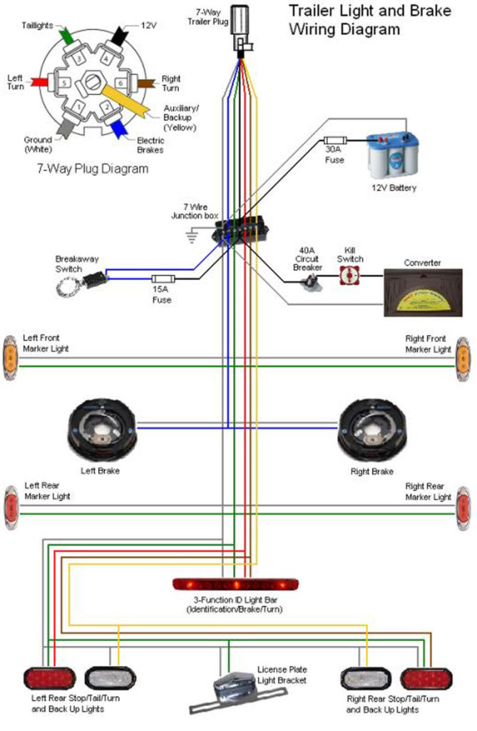 Hopkins 7 Way Trailer Plug Wiring Diagram Trailer Wiring