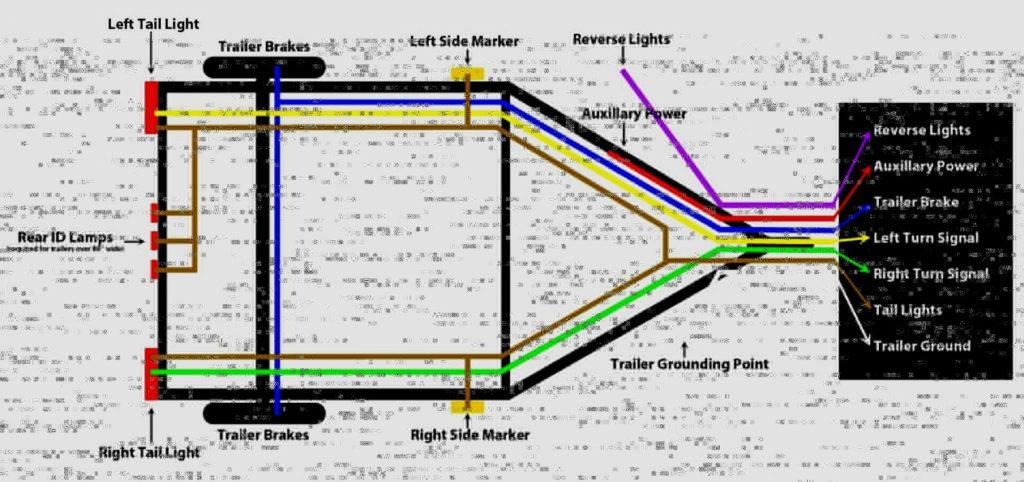 Semi Trailer Pigtail Wiring Diagram Trailer Wiring Diagram