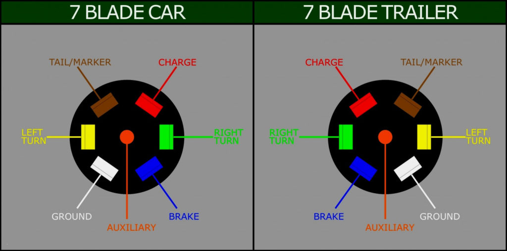 Seven Blade Trailer Wiring Diagram Trailer Wiring Diagram