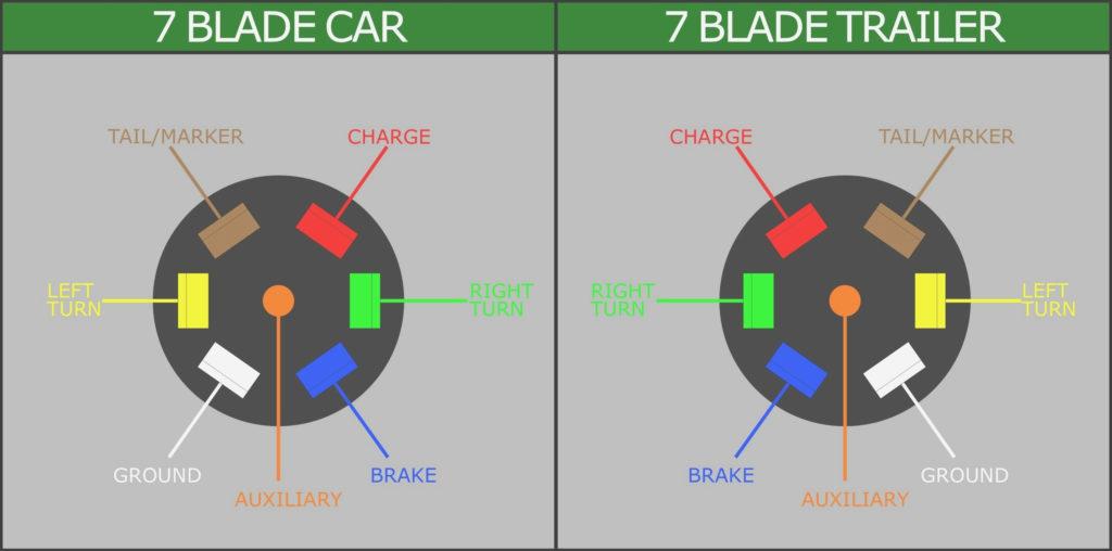 Standard 7 Pin Trailer Plug Wiring Diagram Trailer