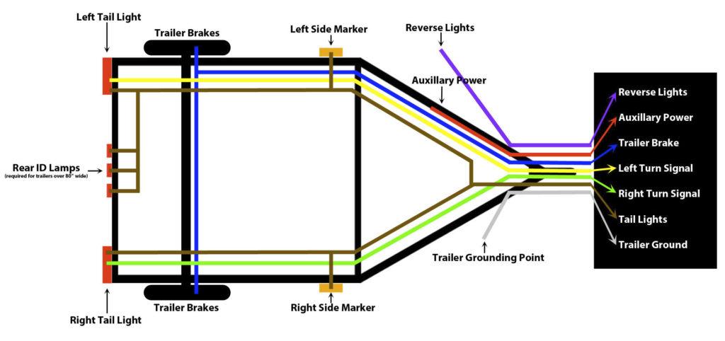 Trailer Hitch Wiring Diagram 4 Pin Trailer Wiring Diagram