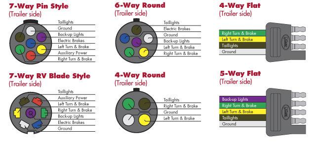 Round Trailer Light Plug Wiring Diagram