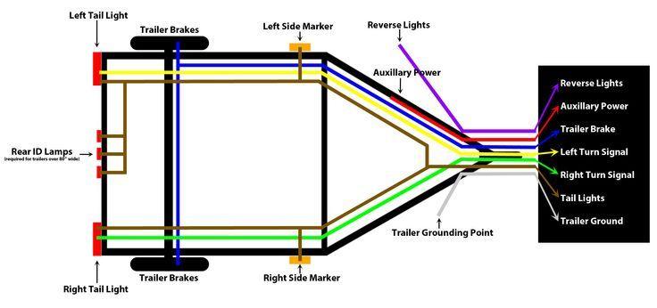 Trailer Wiring Diagram, 7 Pin Trailer Wiring Diagram Australia