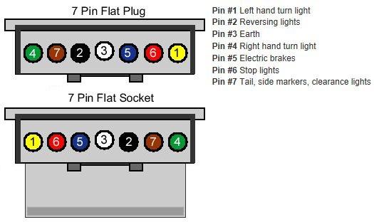 7 Pin Flat Trailer Wiring Diagram Australia