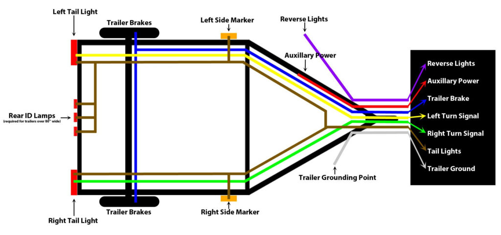 Utility Trailer Lights Wiring Diagram Trailer Wiring Diagram