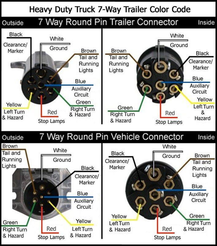 7 Way Semi Trailer Wiring Diagram