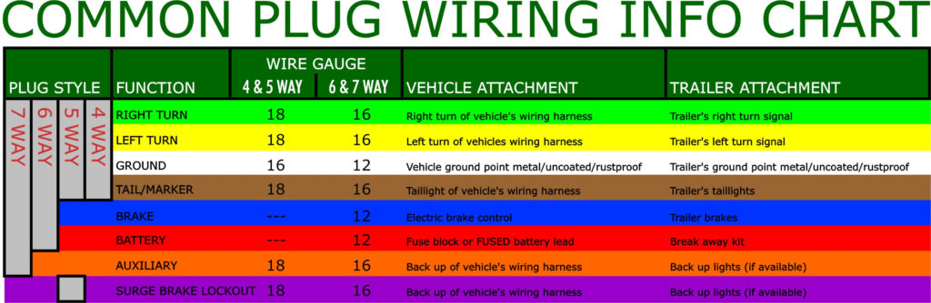 Wiring Diagram For Trailer Hook Up Trailer Wiring Diagram