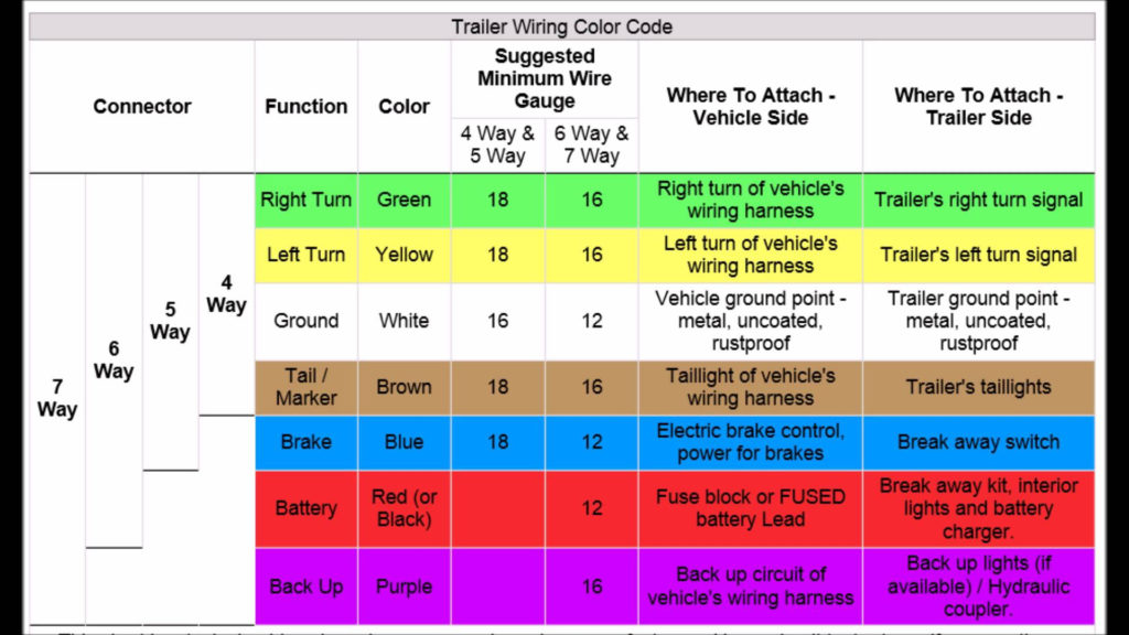7 Pin To 4 Pin Trailer Wiring Diagram Trailer Wiring Diagram