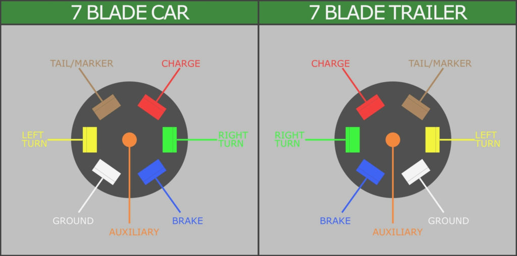7 Way Trailer Plug Wiring Diagram Chevy Trailer Wiring