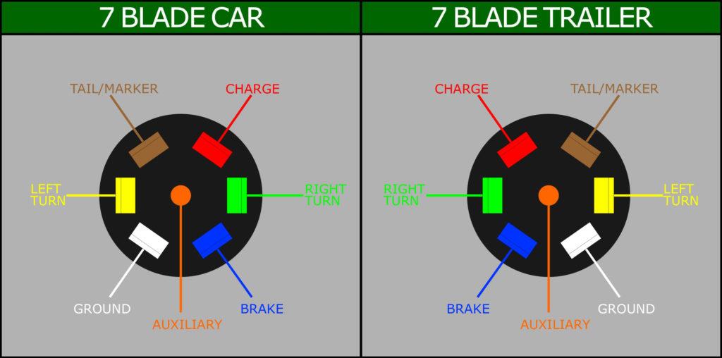 Semi Trailer Plug Wiring Diagram 7 Way Trailer Wiring