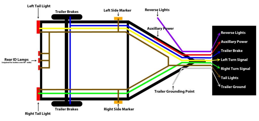 Trailer Wiring Schematic 7 Way Free Wiring Diagram