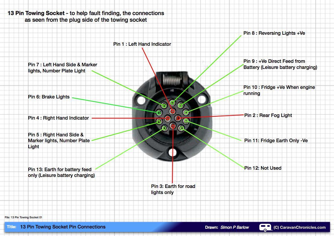 13 Pin Trailer Plug Wiring Diagram Uk