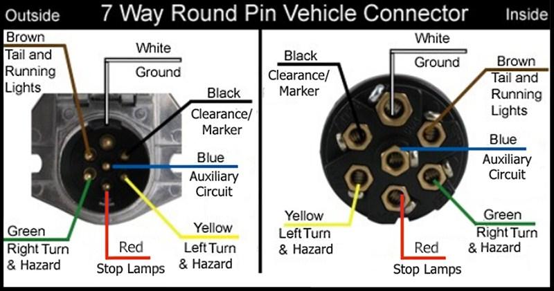 Wiring Diagram For 7 Way Round Pin, 7 Blade Trailer Plug Wiring Diagram Gmc