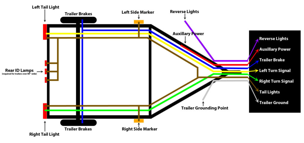 Wiring Diagram For Trailer Lights And Brakes Trailer