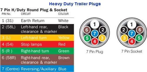 12 Volt Trailer Plug Wiring Diagram