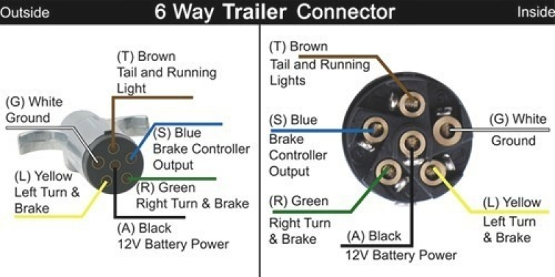 6 Way Trailer Plug Wiring Diagram Wiring Diagram And