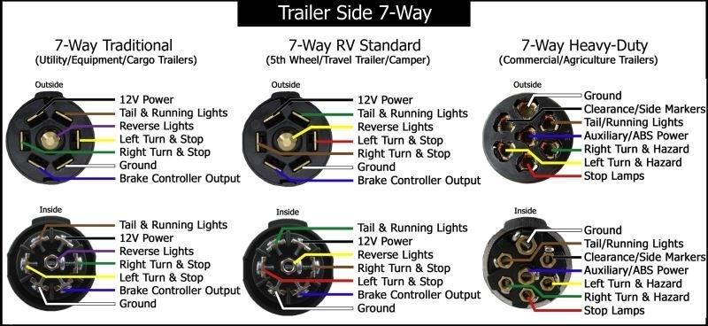 7 Pin Wiring Diagram Trailer Wiring Diagrams Etrailer