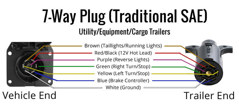 Get 7 Pin Trailer Plug Wiring Diagram With Brakes Pictures