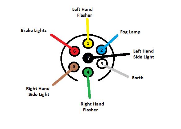 7 Pin Trailer Plug Wiring Diagram Canada