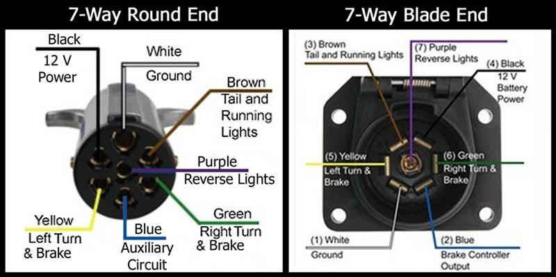 7 Way Round Trailer Wiring Diagram