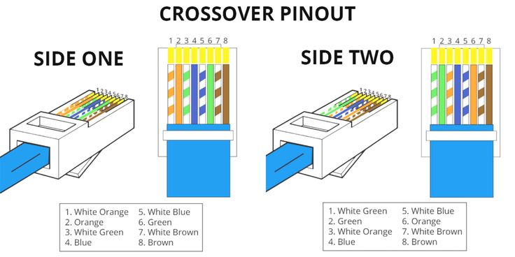 Rj45 Pinout Wiring Diagrams For Cat5e, Wiring Diagram For Cat6 Cable