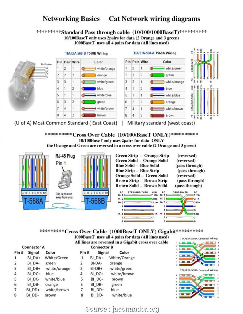 Rj45 Wiring Diagram Cat5 Networking Basics Ethernet