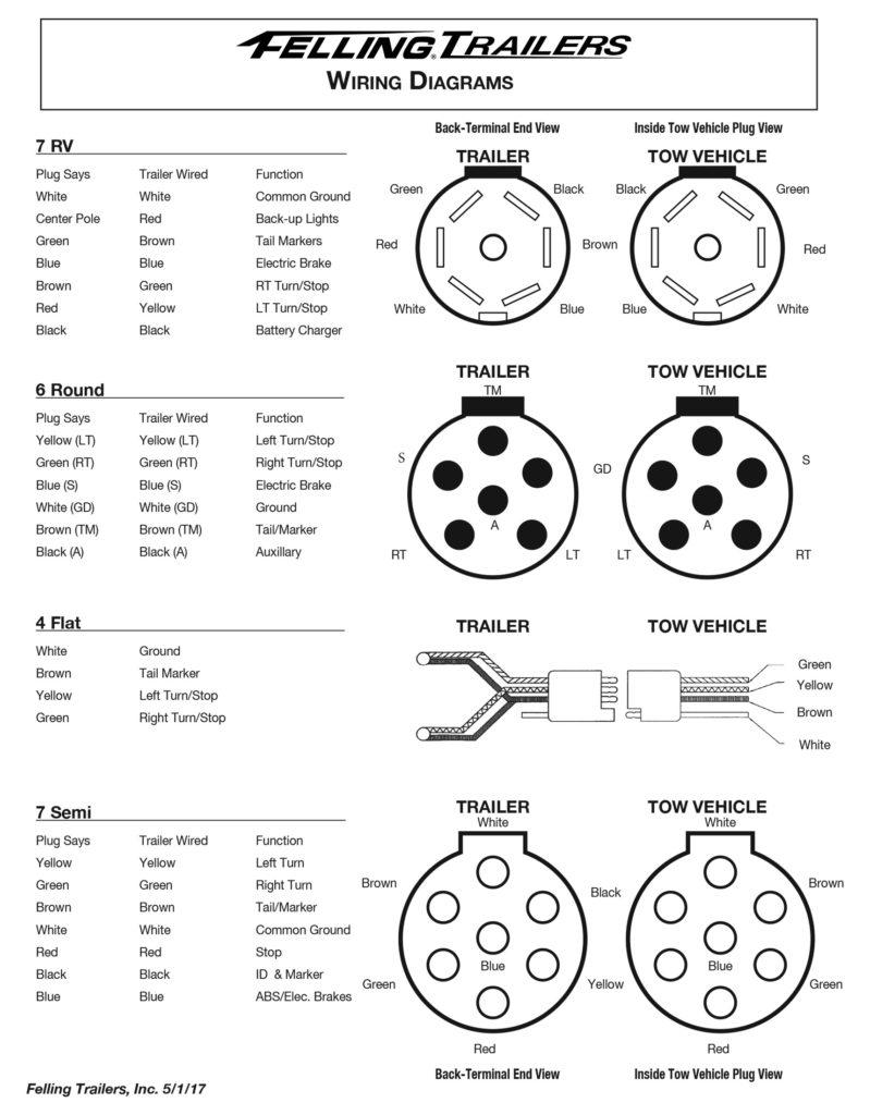 Semi Trailer Plug Wiring Diagram Trailer Wiring Diagram