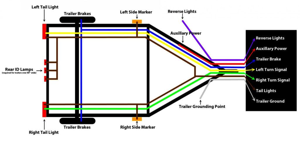 Trailer Lights Wiring Diagram Nz Trailer Wiring Diagram