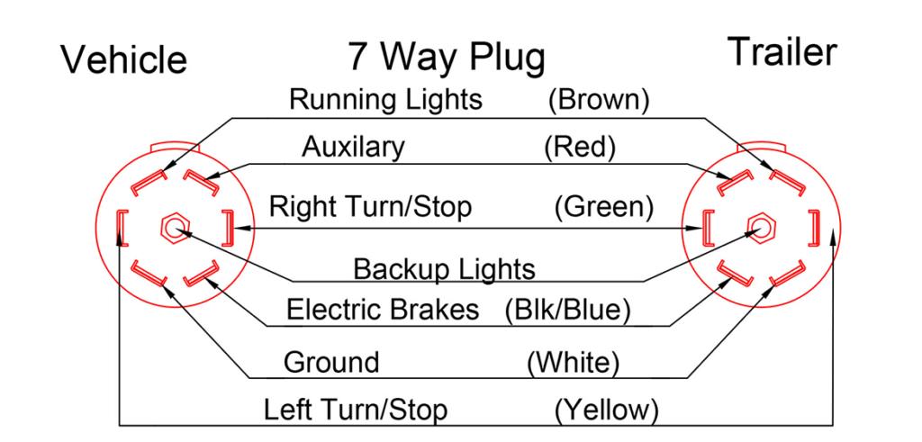 Trailer Plug Wiring Diagram 7 Way Collection Wiring