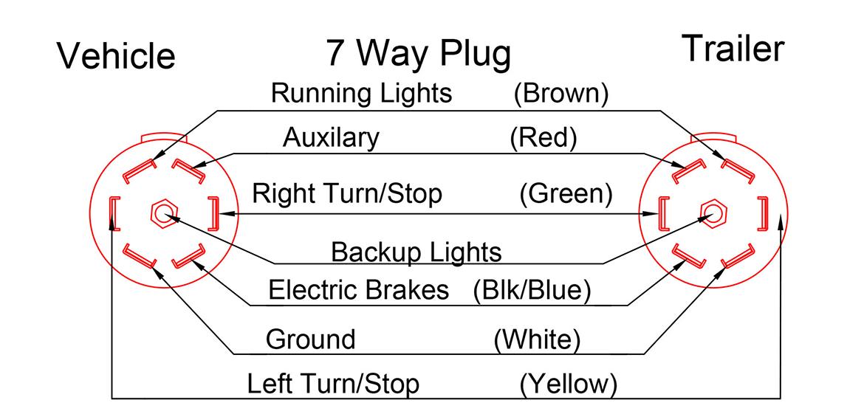 7 Way Trailer Plug Wiring Diagram Ford, 7 Pin Trailer Plug Wiring Diagram Ford