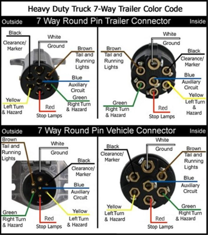 7 Way Commercial Trailer Wiring Diagram